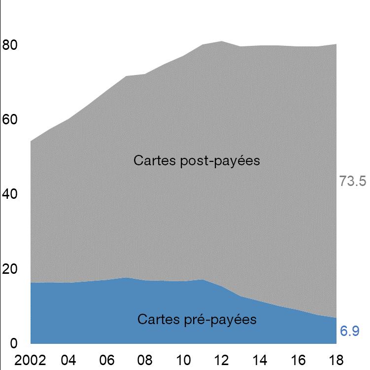 Nombre de cartes SIM actives en France, en millions