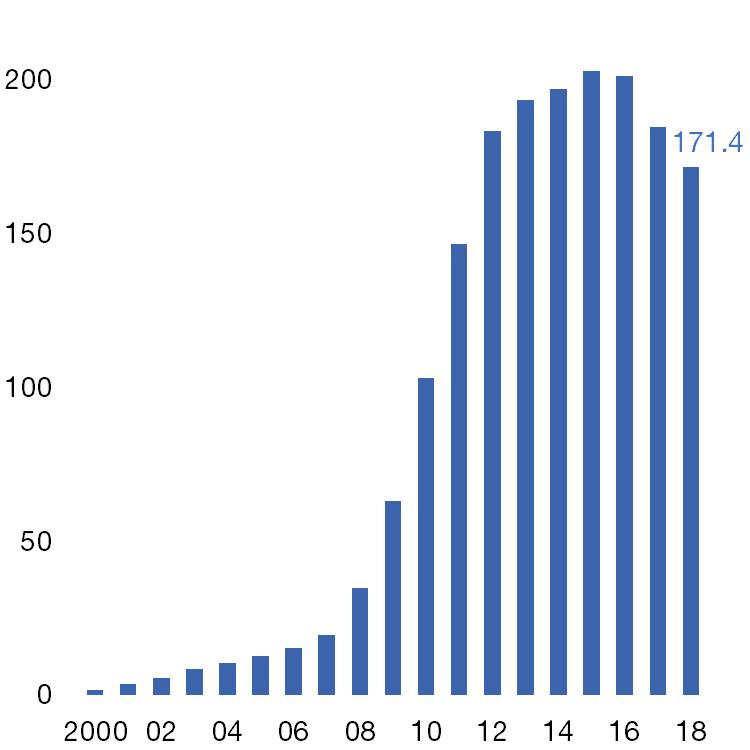 Nombre de SMS émis en France, en milliards