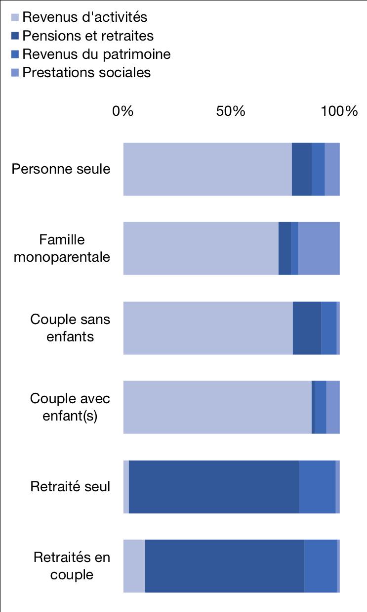 Composition du revenu disponible par type de ménage en 2016