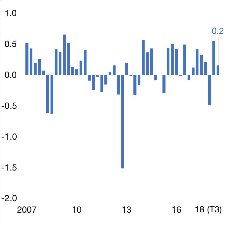 Pouvoir d'achat des ménages, en % par rapport à l'année précédente