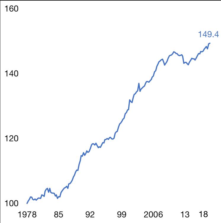 Pouvoir d'achat des ménages. 1978 = base 100.