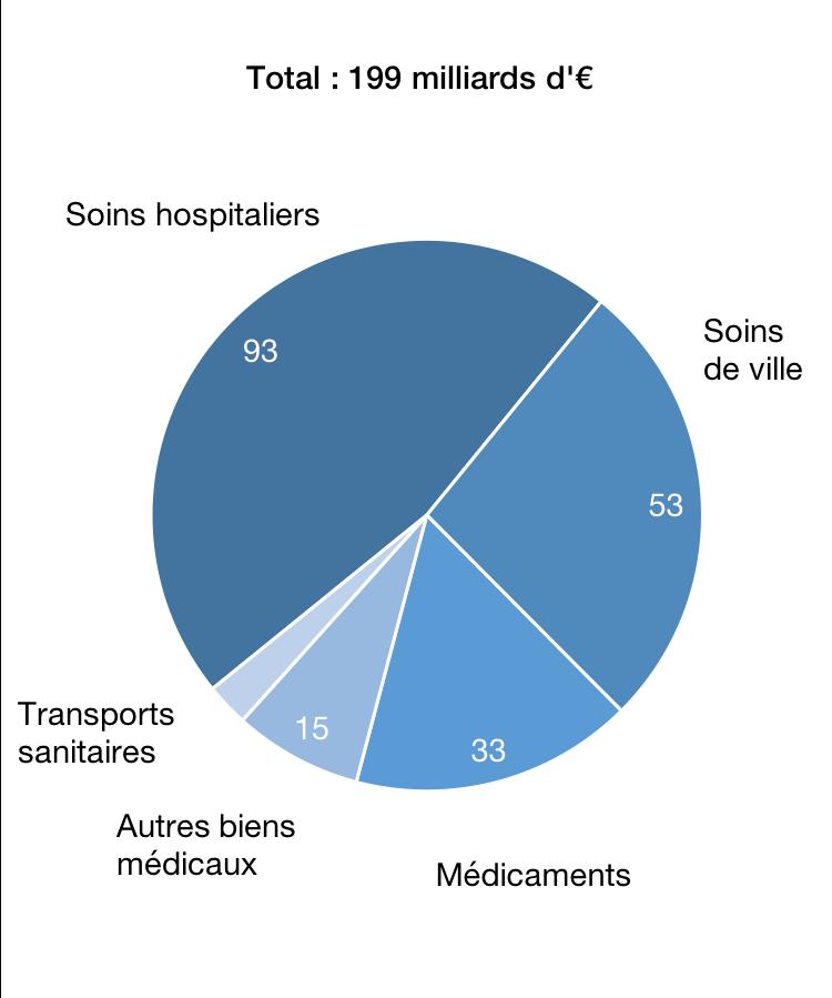 Consommation de soins et de biens médicaux en 2017, en milliards d'€