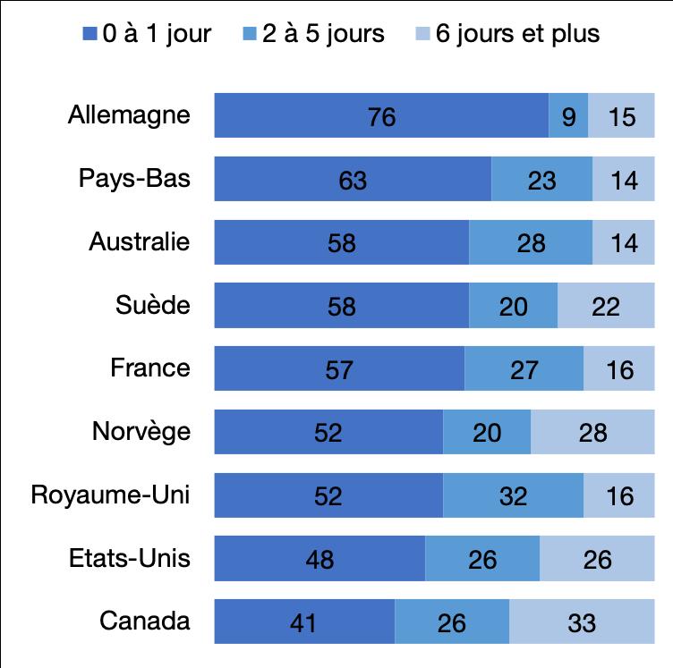 Délai d'attente pour une consultation avec un médecin ou une infirmière en 2013, en % des consultations