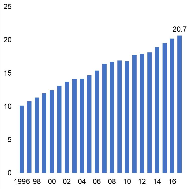 Passages annuels aux urgences, en millions