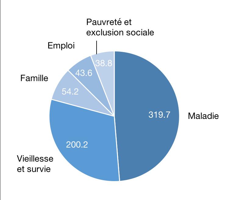 Prestations sociales versées en 2015 par risque, en milliards d'€