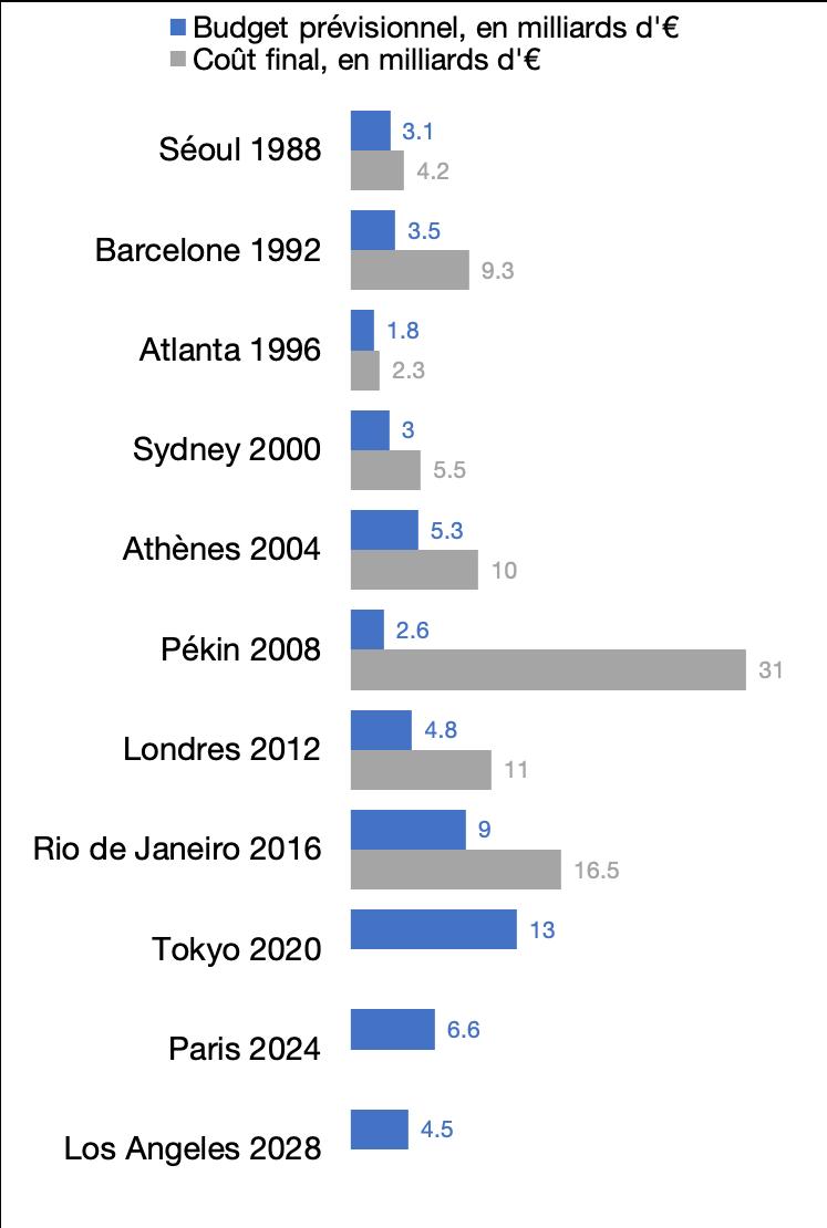 Budgets des Jeux Olympiques d'été, en milliards d'€