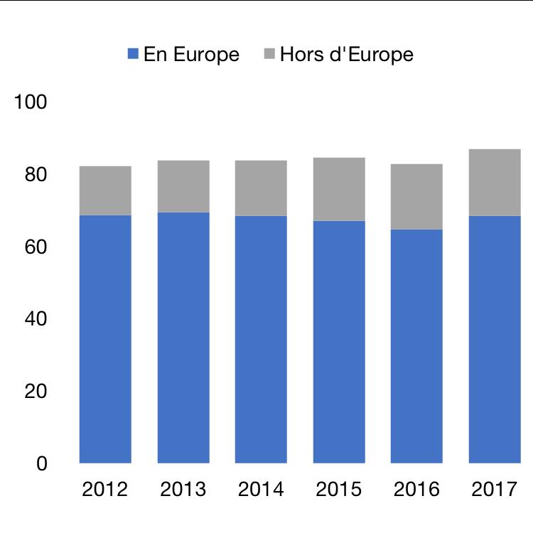 Arrivées des touristes internationaux en France selon leur provenance, en millions