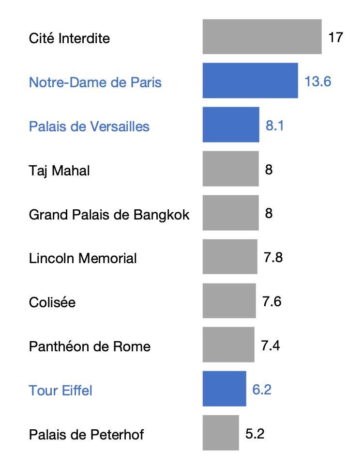 Monuments les plus visités au monde, en millions de visiteurs annuels