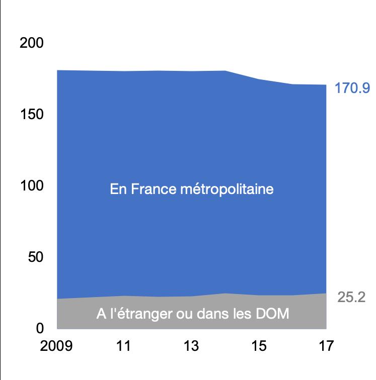 Voyages des Français, en millions