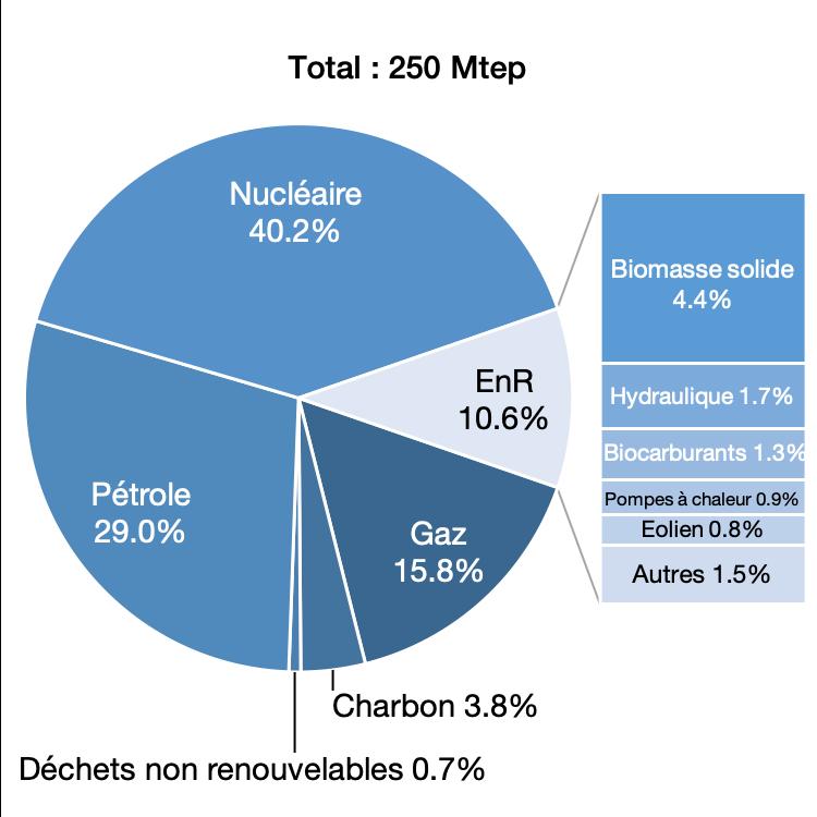 Consommation d'énergie primaire en 2017, en %