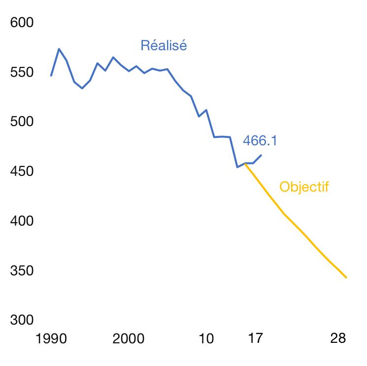 Emissions globales de gaz à effet de serre en France, en méga tonnes