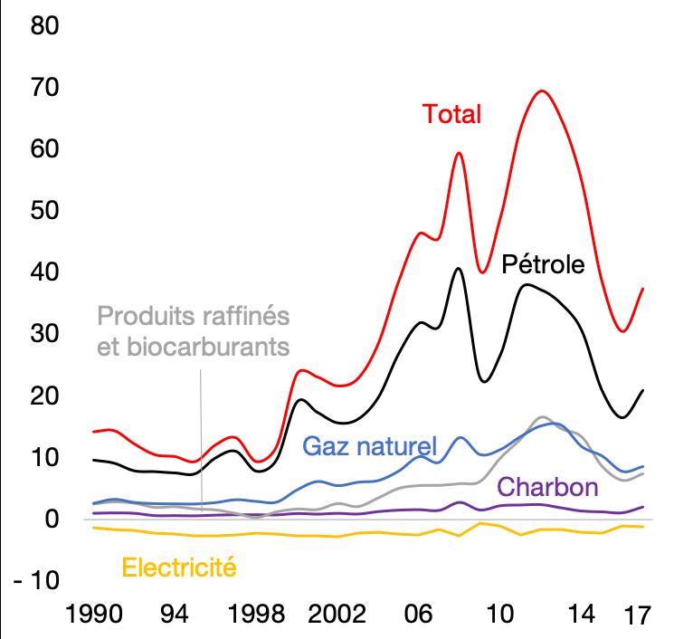 Facture énergétique, en milliards d'€
