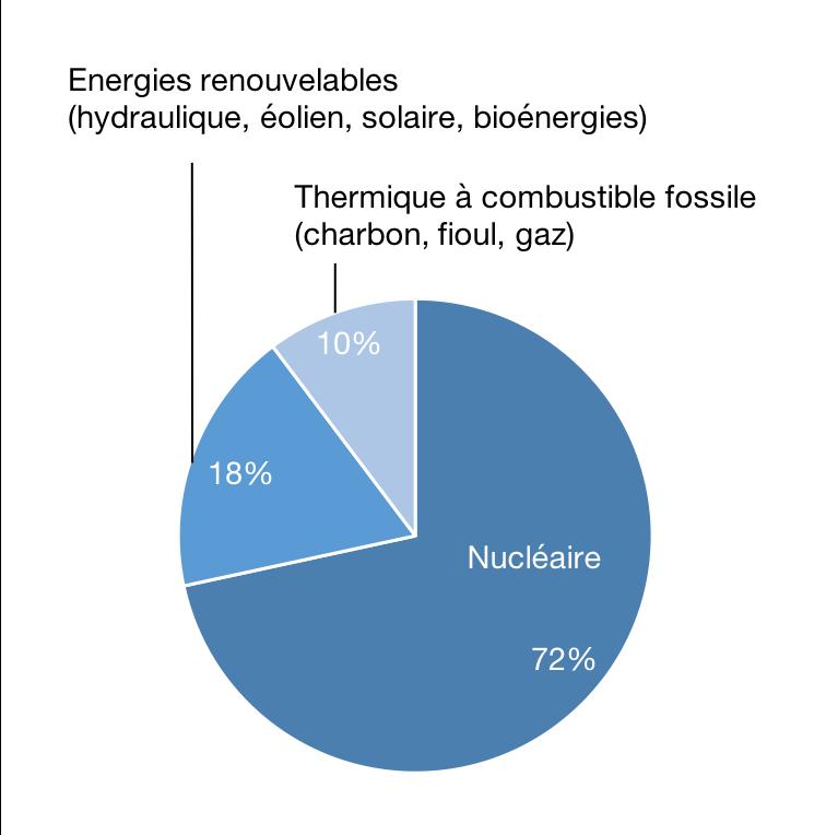 Production d'électricité par source d'énergie en 2017, en TWh
