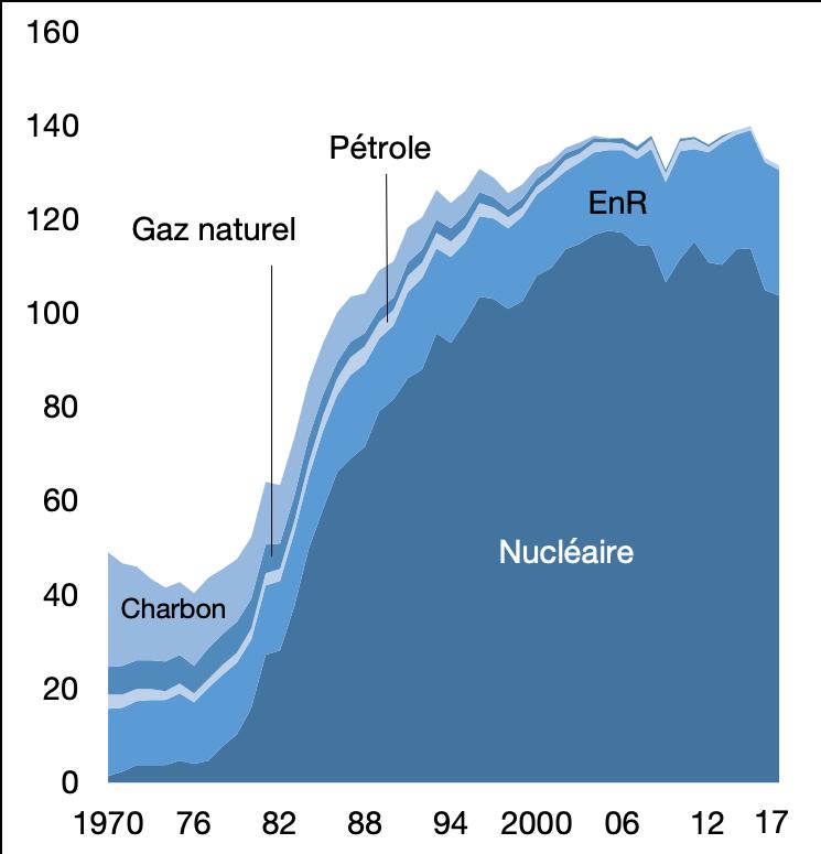Production d'énergie primaire, en millions de tonnes équivalent pétrole