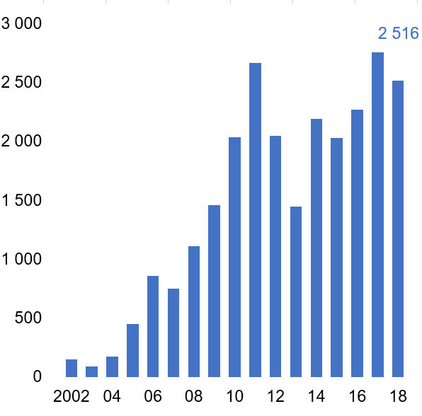 Puissance d'énergies renouvelables raccordée au réseau par an, en MW