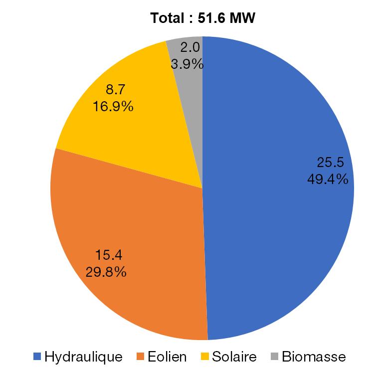 Répartition du parc renouvelable, en MW et % du total