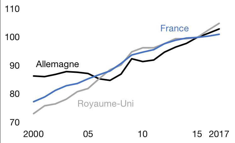 Coût du travail : 2015 = 100