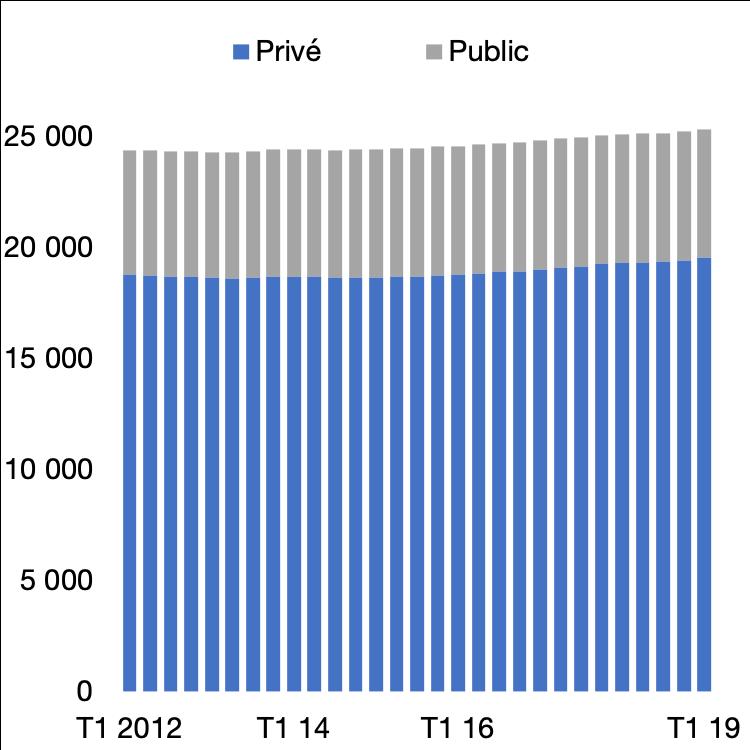 Emplois salariés public / privé, en milliers
