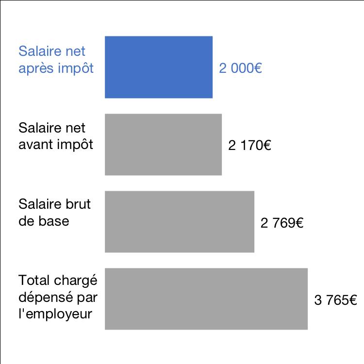 Fiscalité pesant sur le salaire mensuel d'un cadre, en €