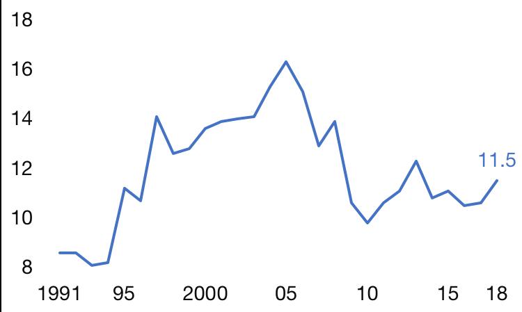 Proportion de salariés au Smic, en %