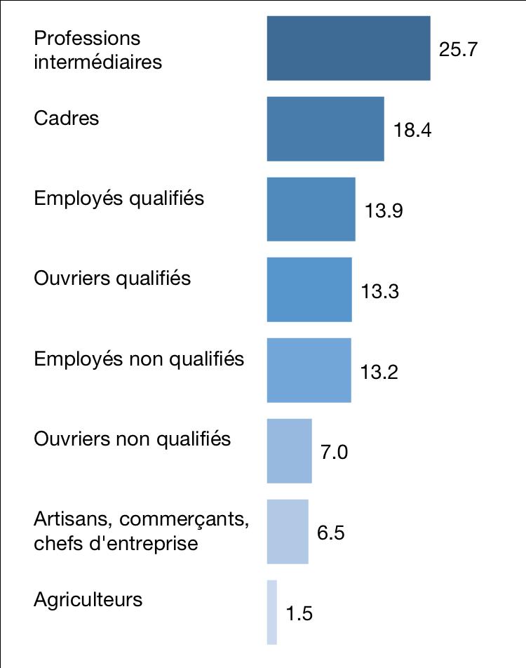 Répartition des actifs par catégorie socioprofessionnelle en 2018, en %
