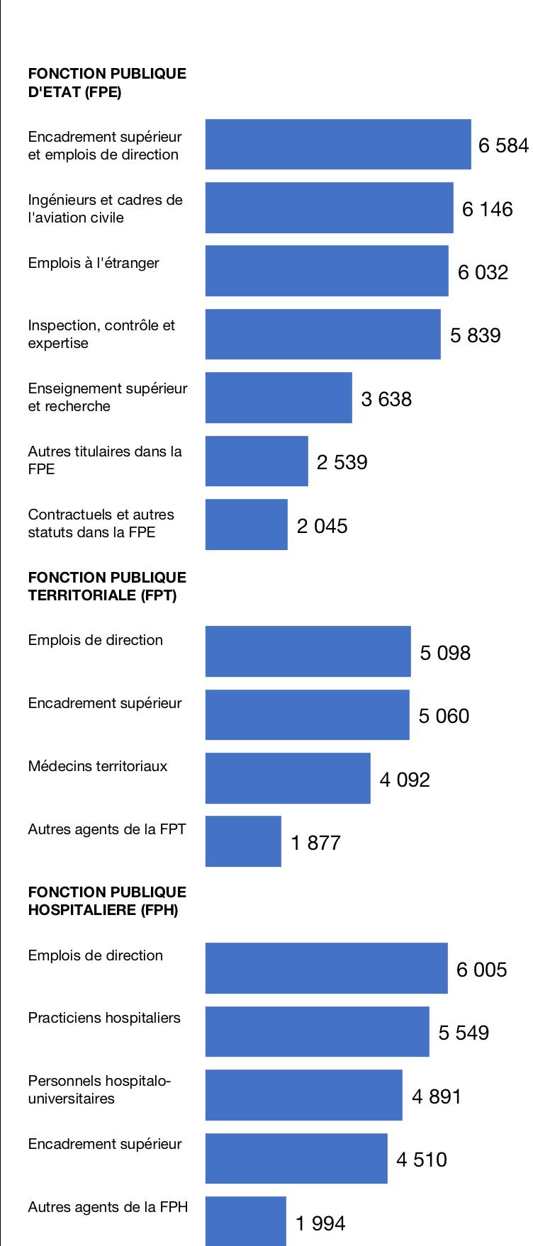 Salaires nets mensuels moyens dans la fonction publique en 2016, en équivalent temps plein, en €