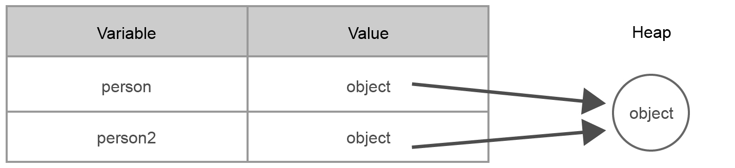 memory usage by reference types in JavaScript