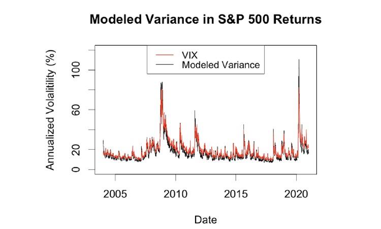 Modeled variance of S&P 500 returns