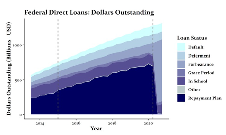 Federal Direct Loans: Dollars Outstanding