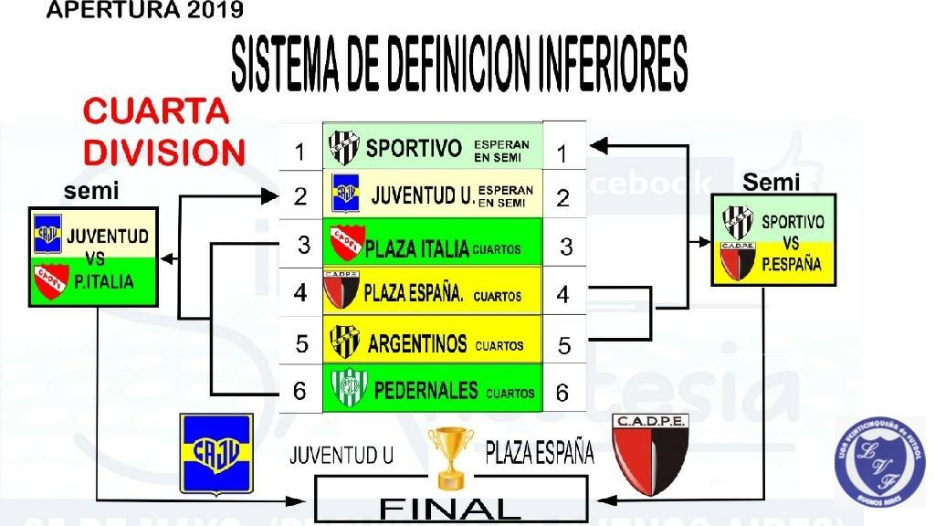 LIGA VEINTICINQUEÑA DE FUTBOL - 4ta División apertura 2019.
