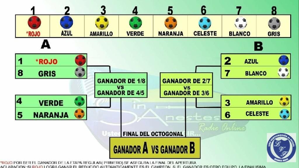 LIGA VEINTICINQUEÑA DE FUTBOL - primera y reserva .clasifican 8 al octogonal.el primero de la etapa regular se asegura jugar la finalisima independientemente de como le vaya en el octogonal