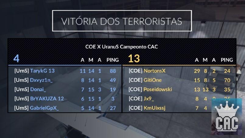 CAC  - COE X UranuS