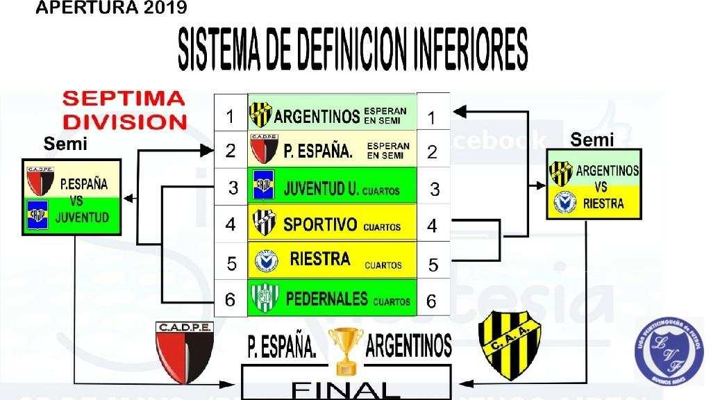 LIGA VEINTICINQUEÑA DE FUTBOL - 7ma división apertura 2019