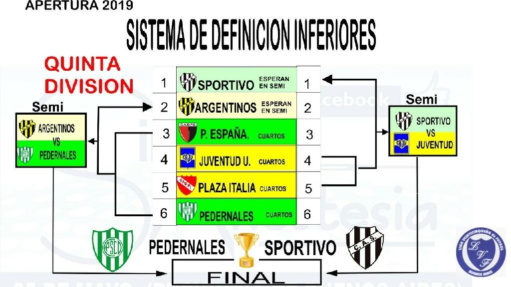 LIGA VEINTICINQUEÑA DE FUTBOL - 5ta división apertura 2019