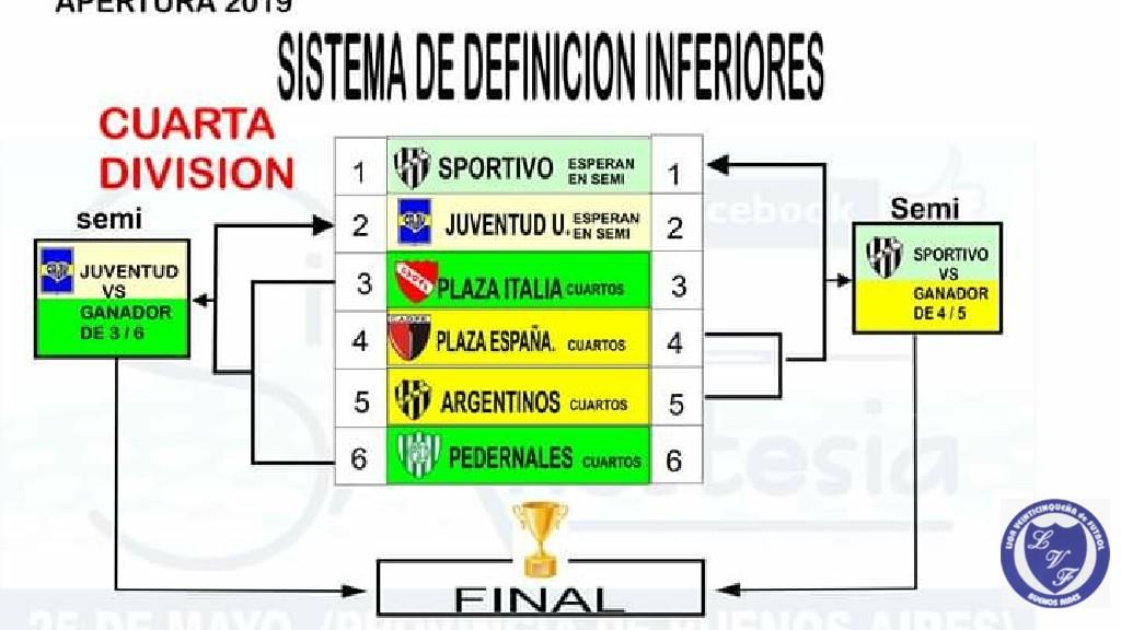 LIGA VEINTICINQUEÑA DE FUTBOL - sistema definición inferiores