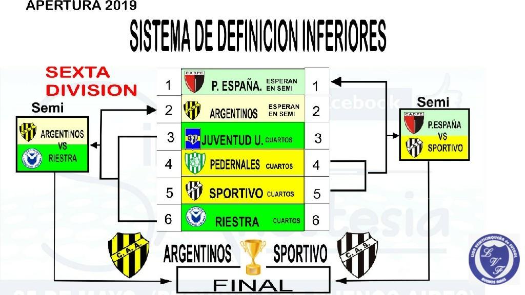 LIGA VEINTICINQUEÑA DE FUTBOL - 6ta división apertura 2019