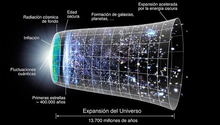 Teoría del Big Bang: El origen del Universo - 1
