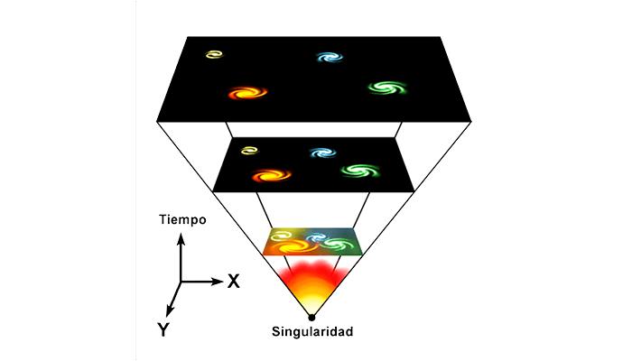 Teoría del Big Bang: El origen del Universo - 2