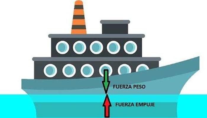 ¿Por qué flotan los barcos? - 3