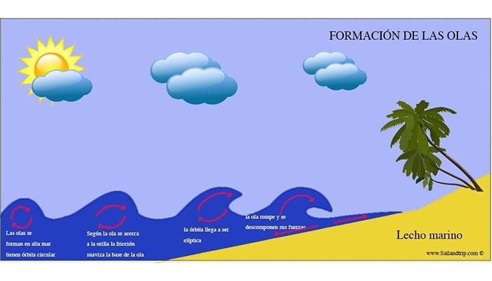 ¿Cómo se forman las olas y los tsunamis? - 3