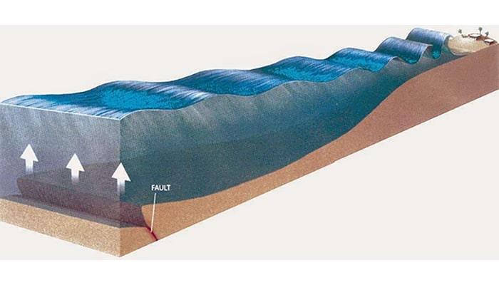 ¿Cómo se forman las olas y los tsunamis? - 4