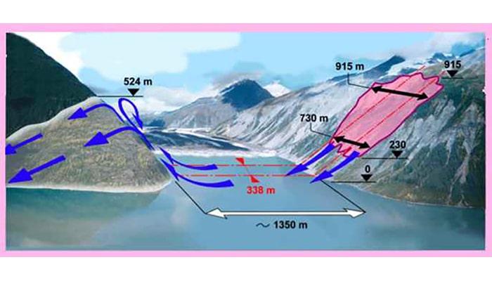 ¿Cómo se forman las olas y los tsunamis? - 6