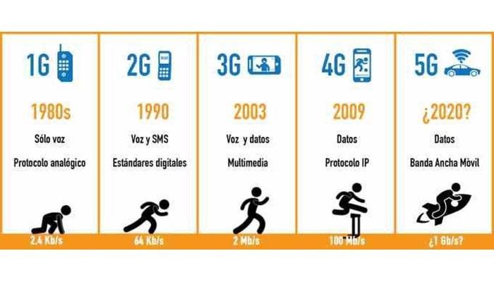 Diferencias entre E, GPRS, 3G, 4G y 5G - 6