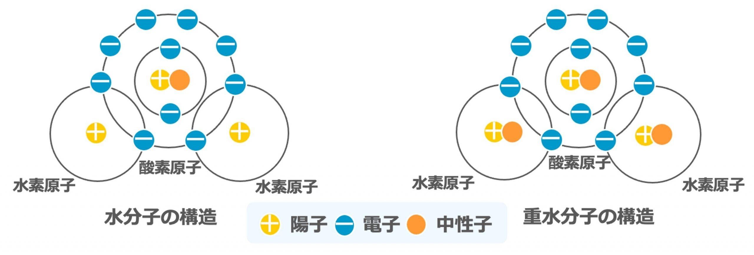 有機EL分野で注目の重水素