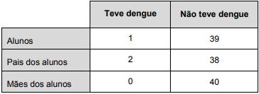 Quadro quantitativo de quem teve dengue e quem não teve