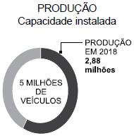 """Gráfico de capacidade de produção ociosa versus instalada do Jornal """"O estado de São Paulo 10.02.2019"""""""