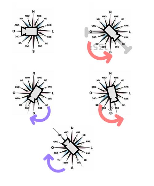 Movimentação câmera de acordo com os graus e direção da rosa dos ventos