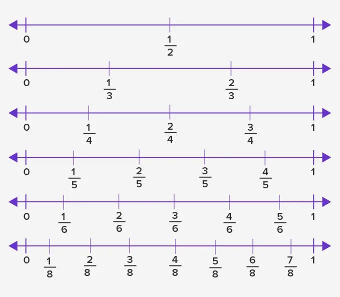 régua de representação de frações