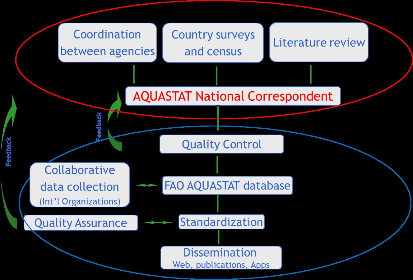The AQUASTAT country update methodology