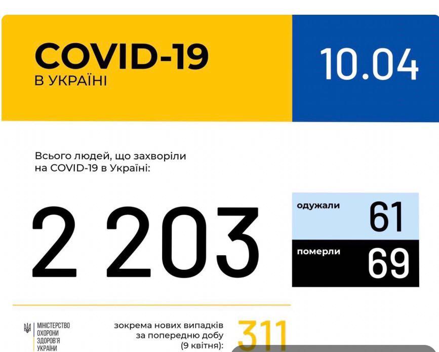 В Україні зафіксовано 2203 випадки коронавірусної хвороби COVID-19